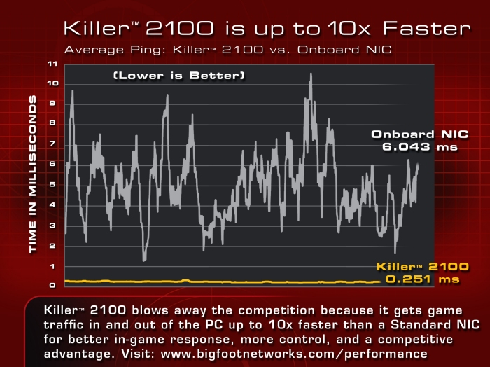 10x faster