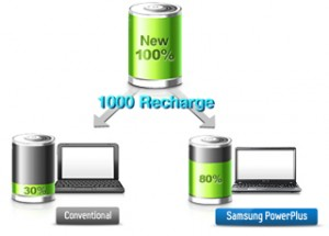 BatteryLife Plus – Anti-aging battery technology